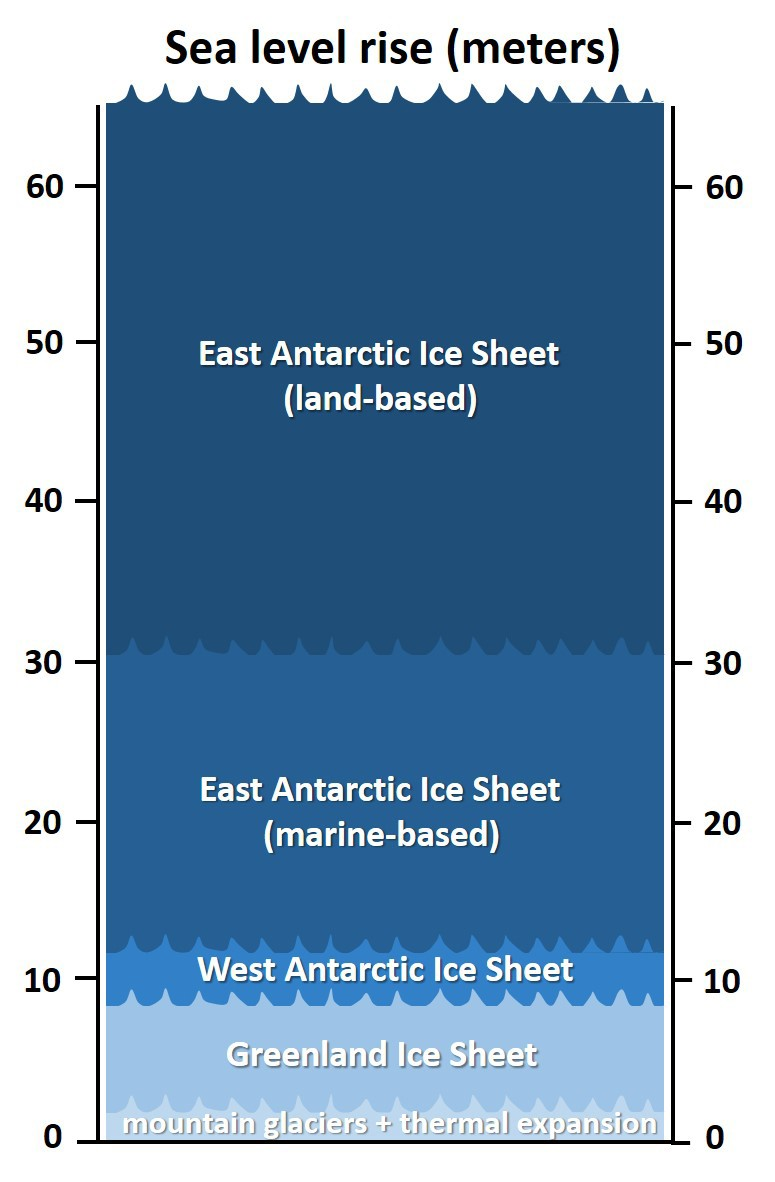 Ice sheets' potential contributions to sea-level rise