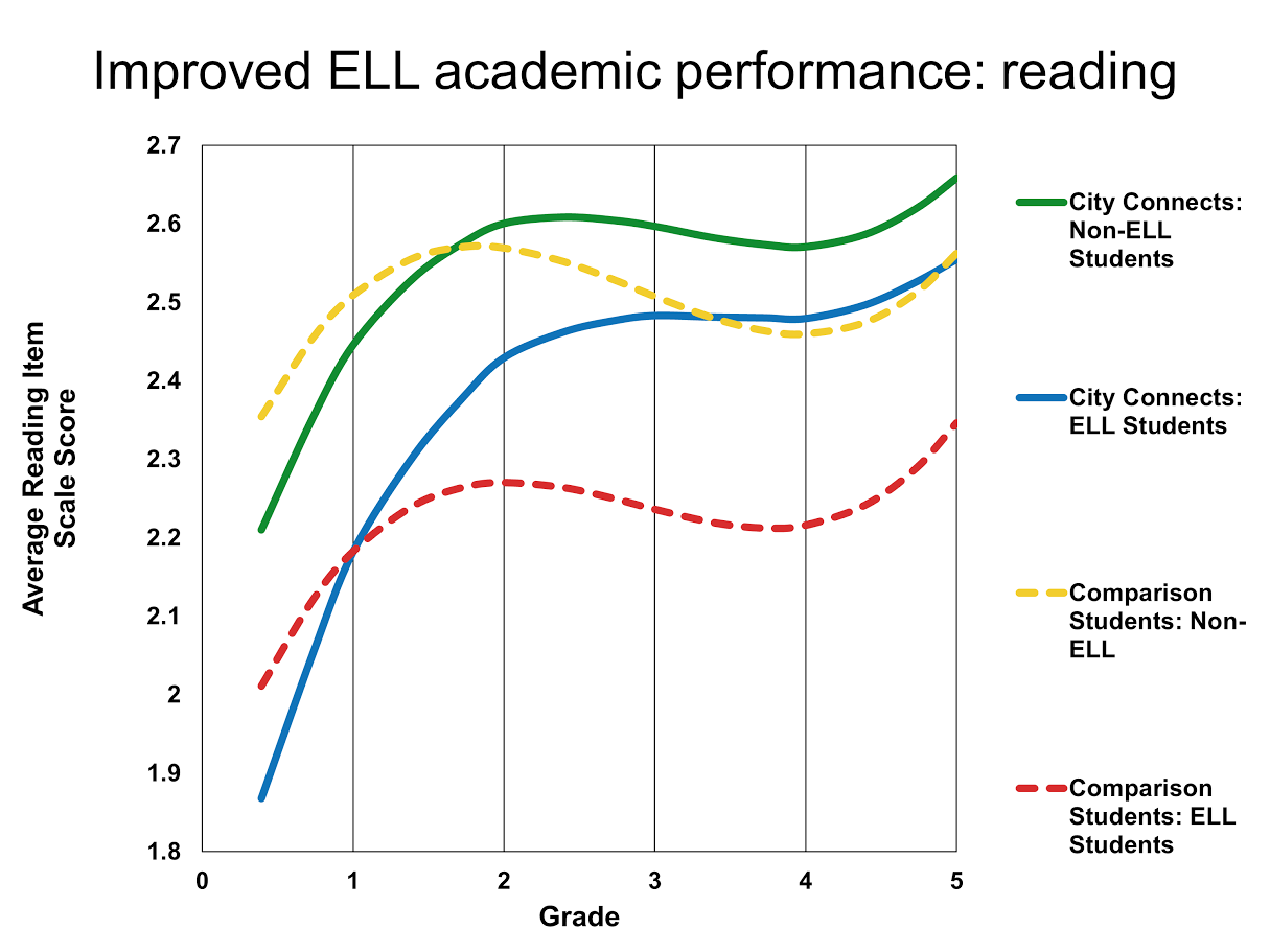Reading by ELL status graph