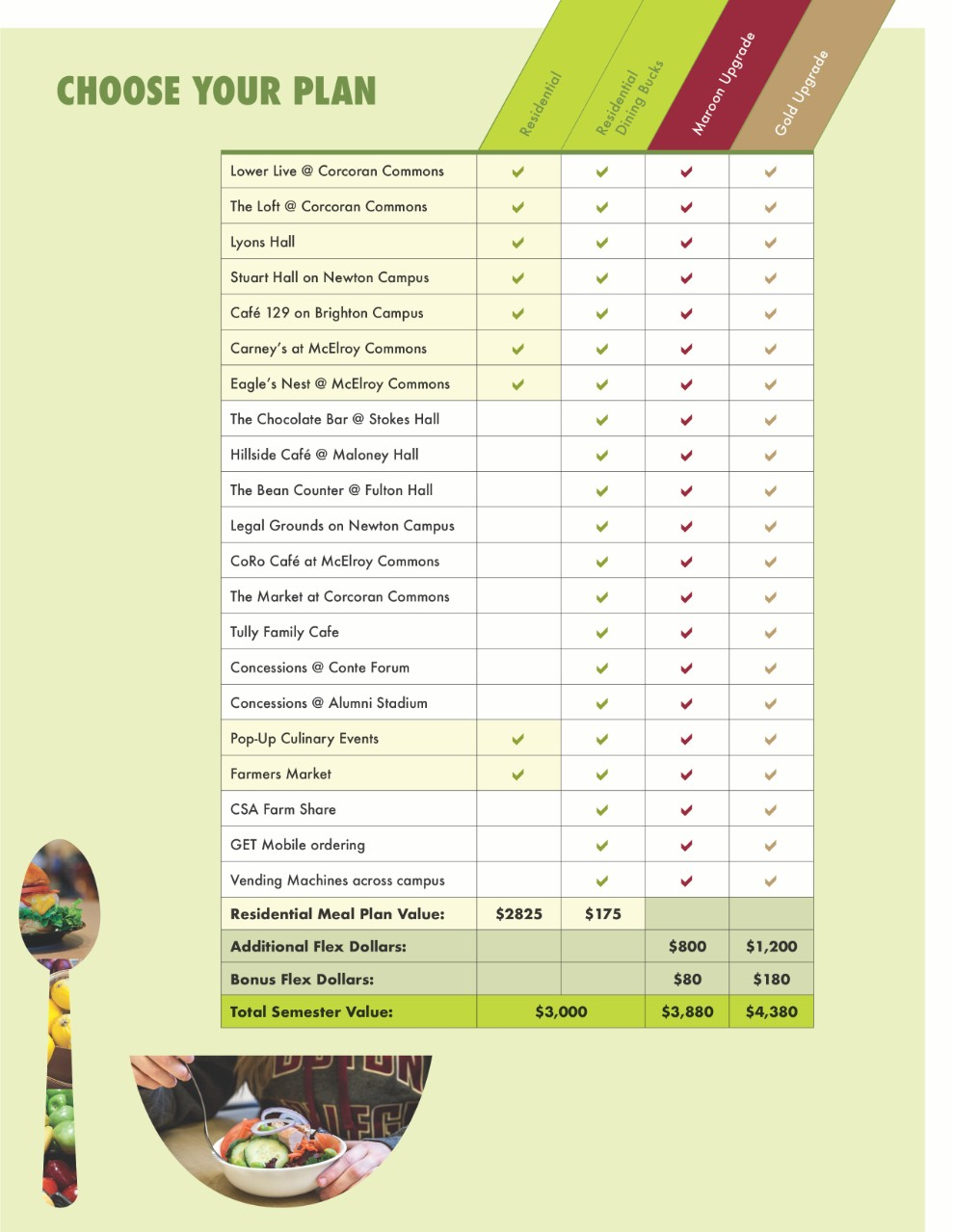 meal plan comparison chart
