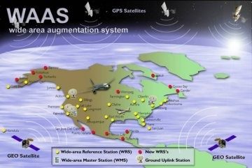 The WAAS for correcting GPS positions