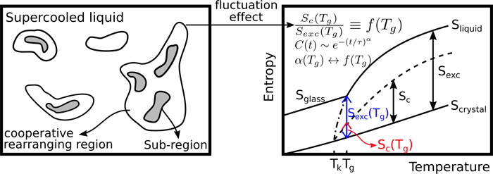 Cooperative relaxation in deeply supercooled liquids