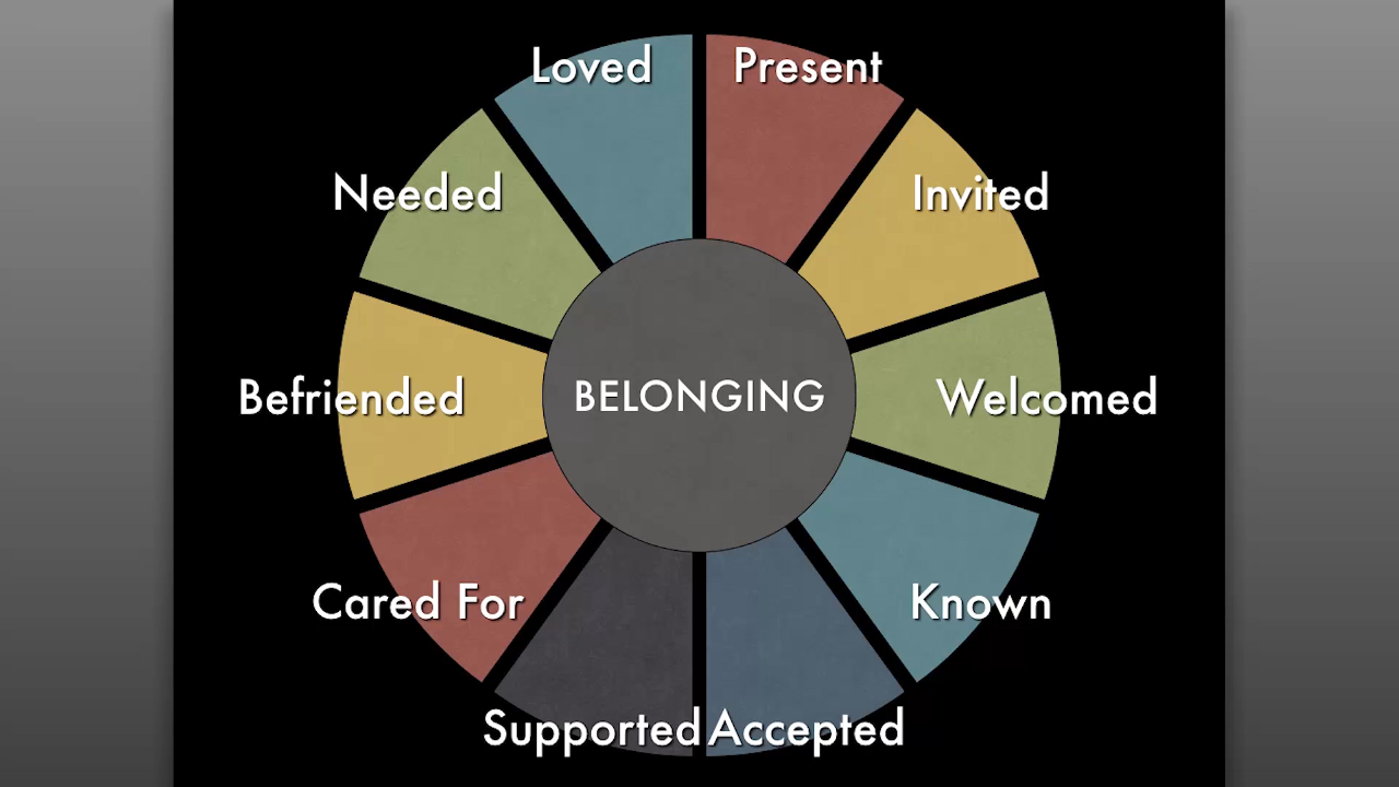 Belonging Diagram