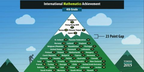International achievement graphic