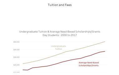 Tuition & Fees Visualization